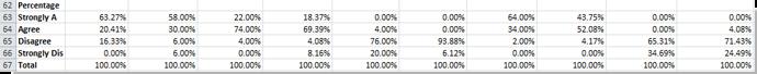 calculate percentages of feeback