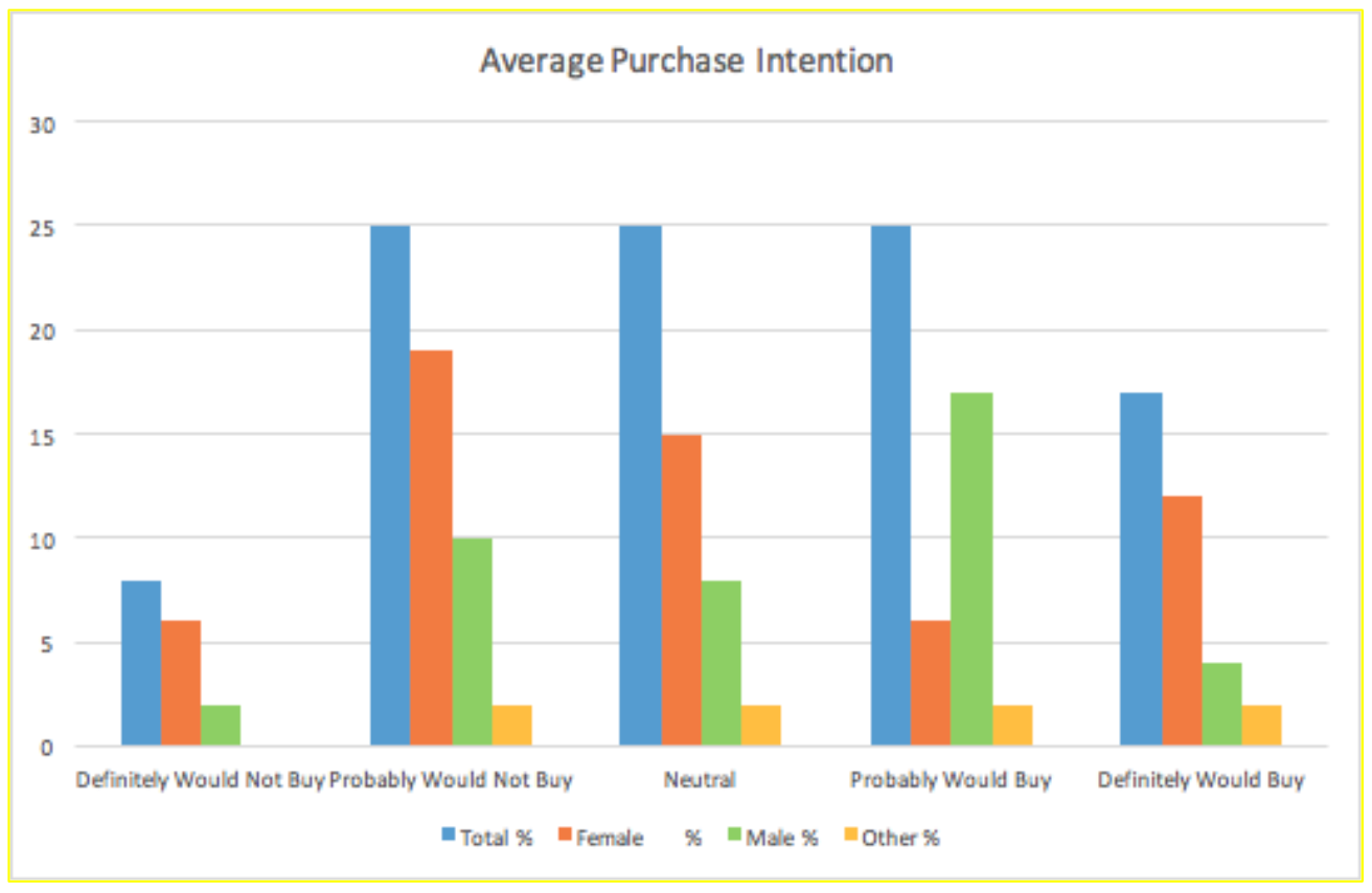 visualize analyzed survey data by chart and graph