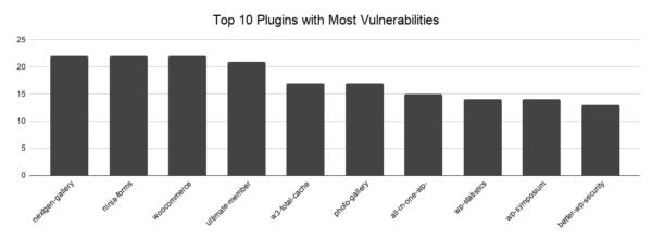 Top 10 most vulnerable plugin chart