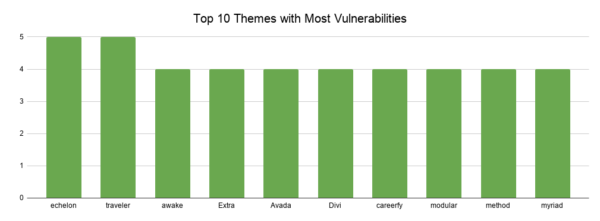 Top 10 most vulnerable theme graph