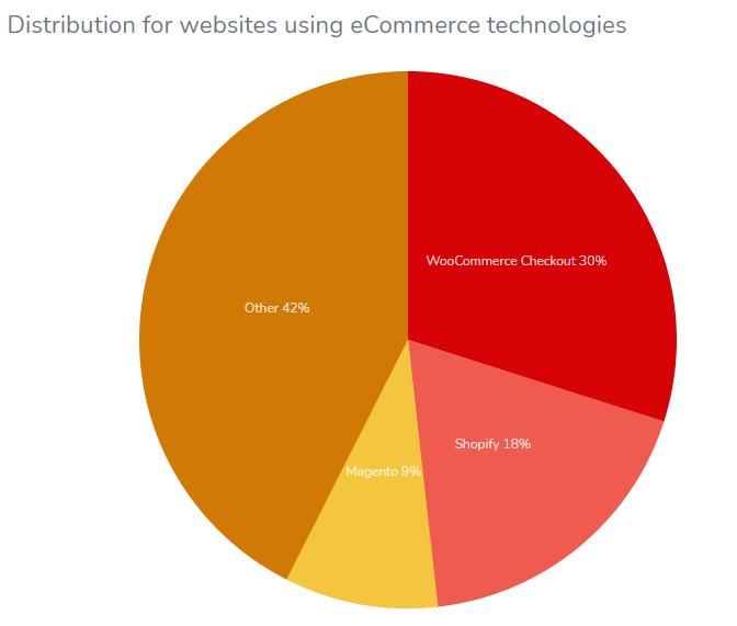 WooCommerce statistics on ecommerce platform usage