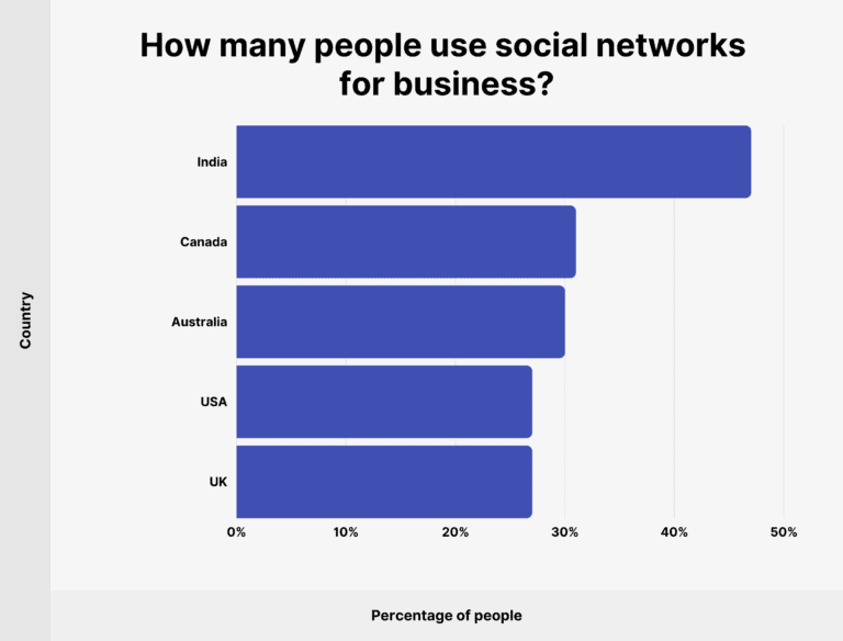 Chart shows how many people use social networks for business