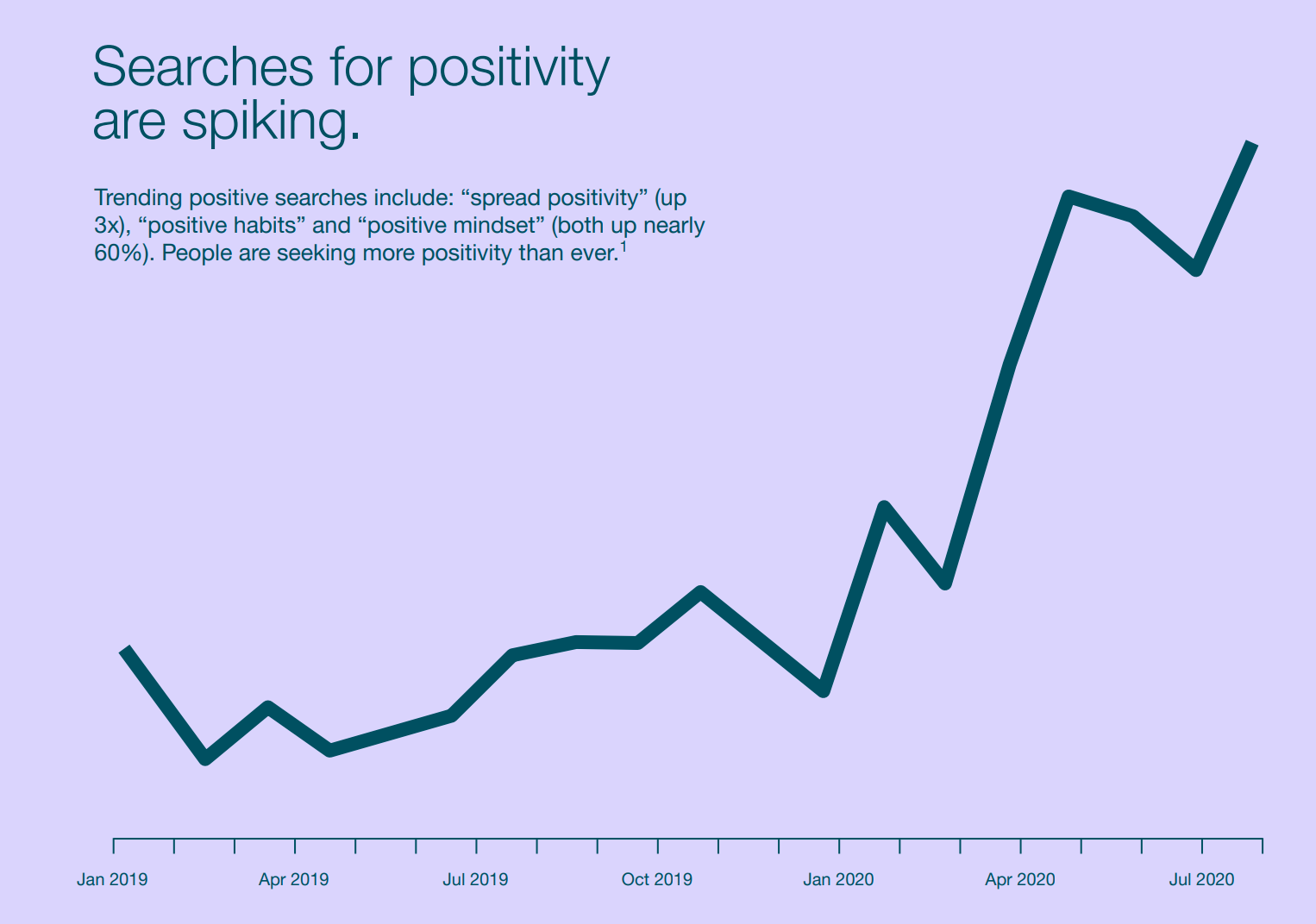 """searches for """"Positive"""" are spiking on Pinterest"""